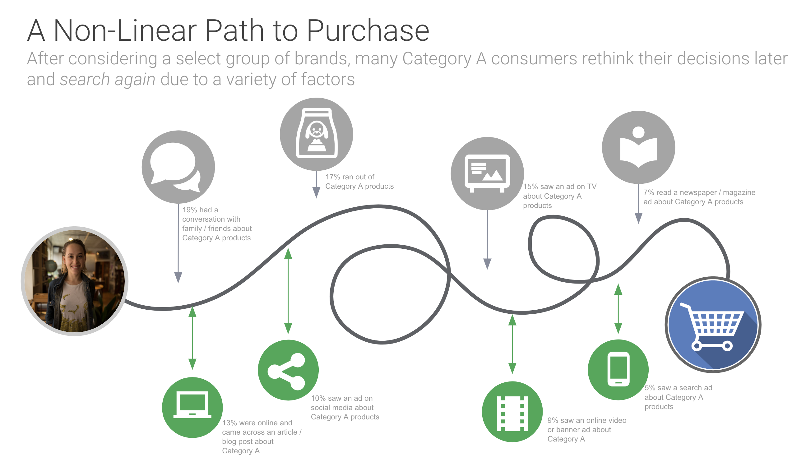 Path to Purchase Customer Journey.png
