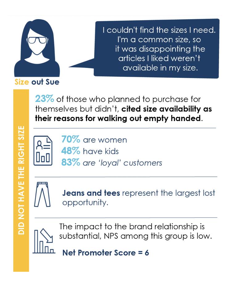 Non-Purchaser Custom Study
