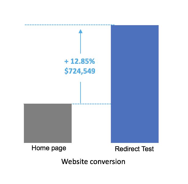 Website conversion lift